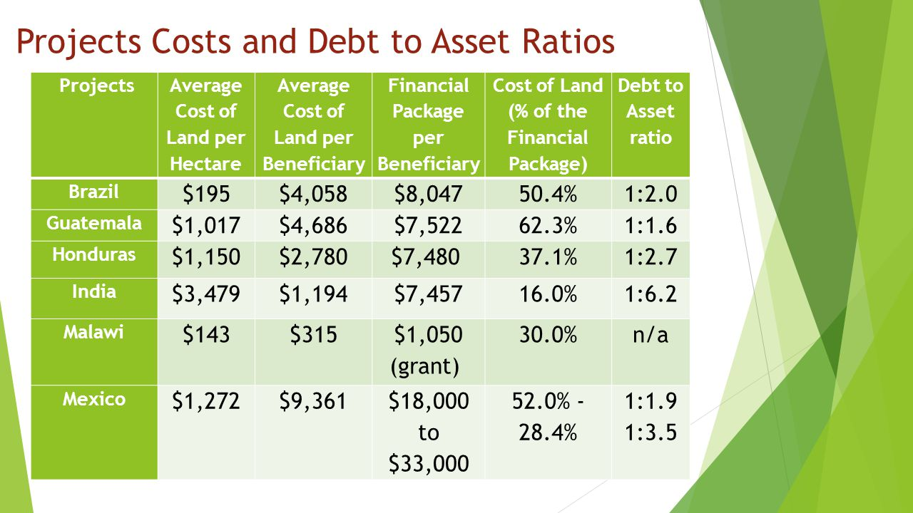 Projects Costs and Debt to Asset Ratios Projects Average Cost of Land per Hectare Average Cost of Land per Beneficiary Financial Package per Beneficiary Cost of Land (% of the Financial Package) Debt to Asset ratio Brazil $195$4,058$8,04750.4%1:2.0 Guatemala $1,017$4,686$7,52262.3%1:1.6 Honduras $1,150$2,780$7,480 37.1%1:2.7 India $3,479$1,194$7,45716.0%1:6.2 Malawi $143$315 $1,050 (grant) 30.0%n/a Mexico $1,272$9,361$18,000 to $33,000 52.0% - 28.4% 1:1.9 1:3.5
