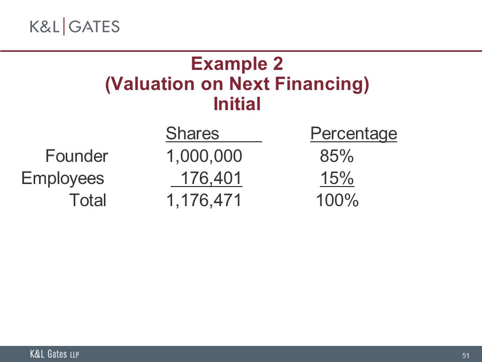 51 Example 2 (Valuation on Next Financing) Initial SharesPercentage Founder1,000,000 85% Employees 176,401 15% Total1,176,471 100%