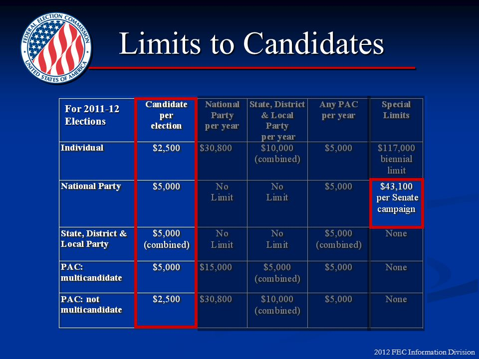 2012 FEC Information Division Partnerships/LLCs $2,500/election limit on contributions from firm to candidates$2,500/election limit on contributions f