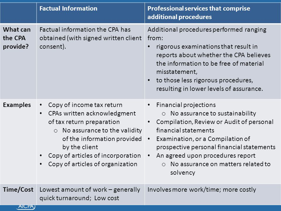 Factual InformationProfessional services that comprise additional procedures What can the CPA provide? Factual information the CPA has obtained (with