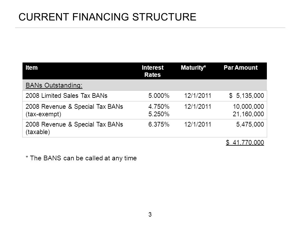 CURRENT FINANCING STRUCTURE * The BANS can be called at any time ItemInterest Rates Maturity*Par Amount BANs Outstanding: 2008 Limited Sales Tax BANs5.000%12/1/2011 $ 5,135,000 2008 Revenue & Special Tax BANs (tax-exempt) 4.750% 5.250% 12/1/2011 10,000,000 21,160,000 2008 Revenue & Special Tax BANs (taxable) 6.375%12/1/2011 5,475,000 $ 41,770,000 3