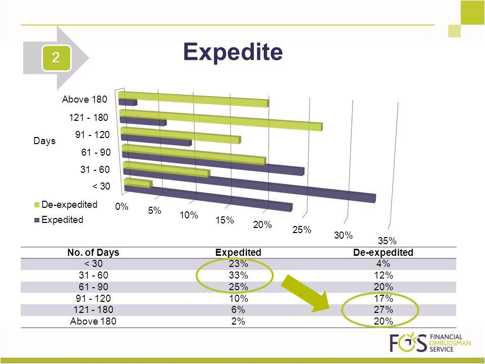 No. of DaysExpeditedDe-expedited < 3023%4% 31 - 6033%12% 61 - 9025%20% 91 - 12010%17% 121 - 1806%27% Above 1802%20% Expedite 2