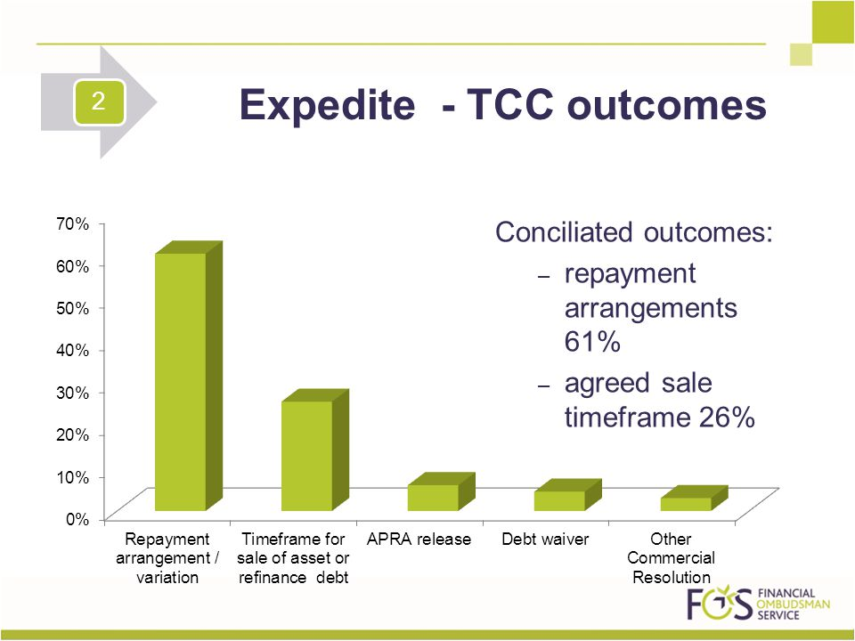 Conciliated outcomes: – repayment arrangements 61% – agreed sale timeframe 26% Expedite - TCC outcomes 2