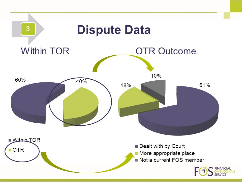 Within TOR Dispute Data OTR Outcome 3