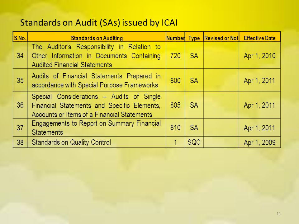Standards on Audit (SAs) issued by ICAI S.No.Standards on AuditingNumberTypeRevised or NotEffective Date 34 The Auditor's Responsibility in Relation t