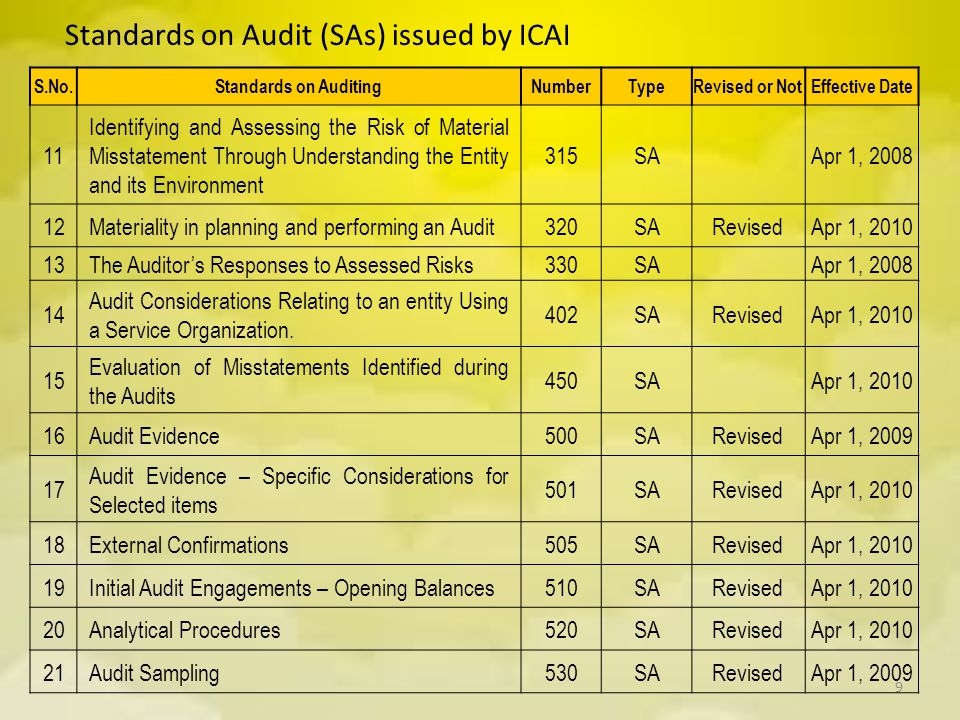 Standards on Audit (SAs) issued by ICAI S.No.Standards on AuditingNumberTypeRevised or NotEffective Date 11 Identifying and Assessing the Risk of Mate