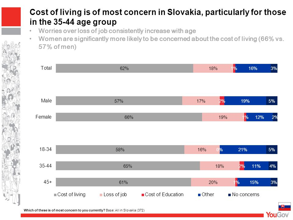 Cost of living is of most concern in Slovakia, particularly for those in the 35-44 age group Which of these is of most concern to you currently? Base:
