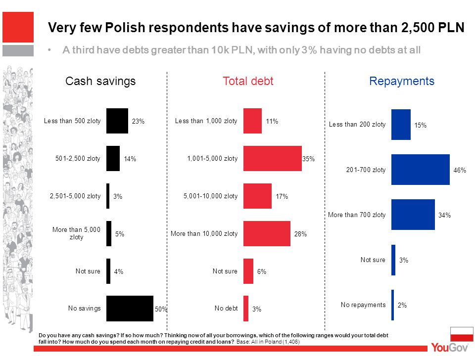 Very few Polish respondents have savings of more than 2,500 PLN A third have debts greater than 10k PLN, with only 3% having no debts at all Cash savingsTotal debtRepayments Do you have any cash savings.