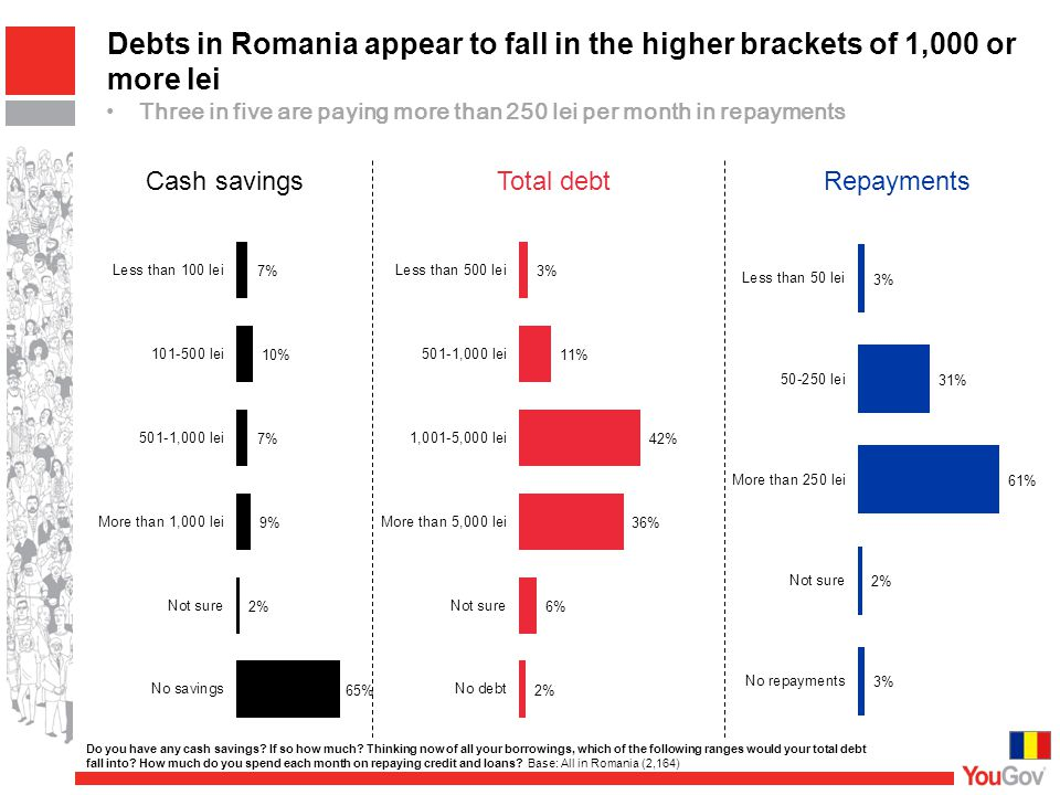 Debts in Romania appear to fall in the higher brackets of 1,000 or more lei Three in five are paying more than 250 lei per month in repayments Cash savingsTotal debtRepayments Do you have any cash savings.