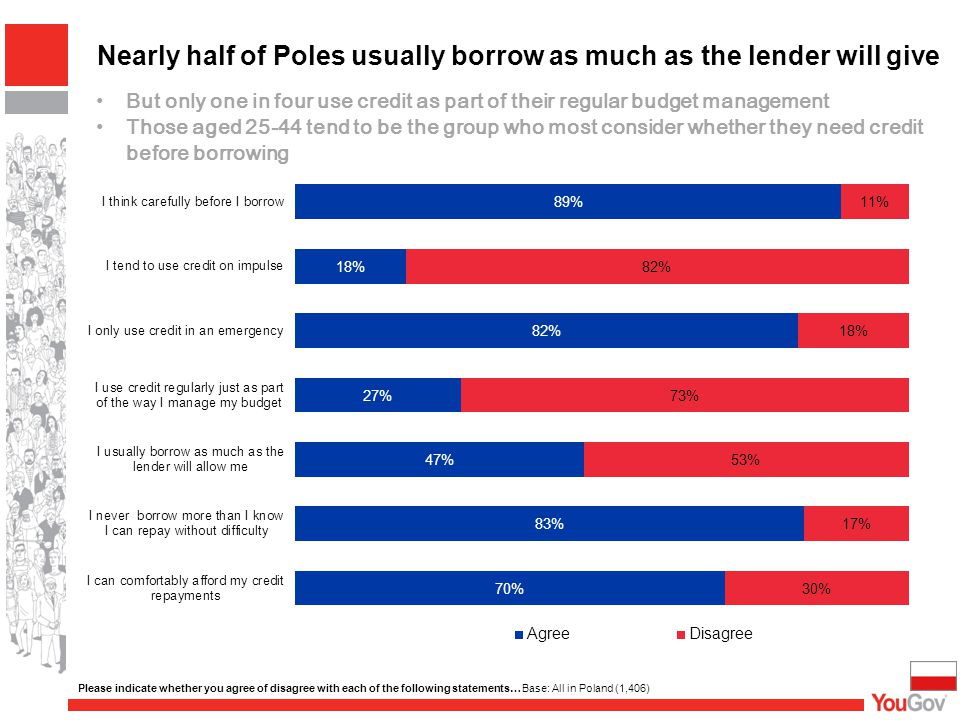 Nearly half of Poles usually borrow as much as the lender will give Please indicate whether you agree of disagree with each of the following statements… Base: All in Poland (1,406) But only one in four use credit as part of their regular budget management Those aged 25-44 tend to be the group who most consider whether they need credit before borrowing