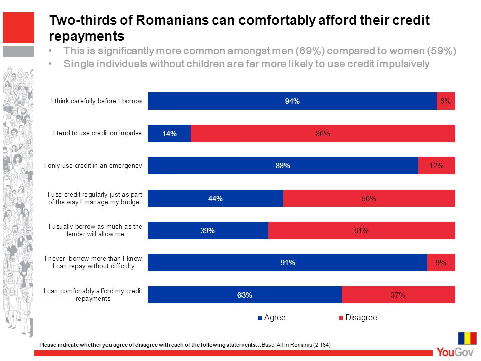 Two-thirds of Romanians can comfortably afford their credit repayments Please indicate whether you agree of disagree with each of the following statements… Base: All in Romania (2,164) This is significantly more common amongst men (69%) compared to women (59%) Single individuals without children are far more likely to use credit impulsively