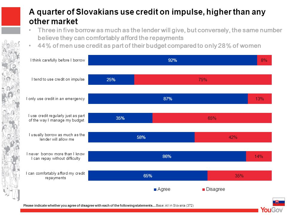 A quarter of Slovakians use credit on impulse, higher than any other market Please indicate whether you agree of disagree with each of the following s