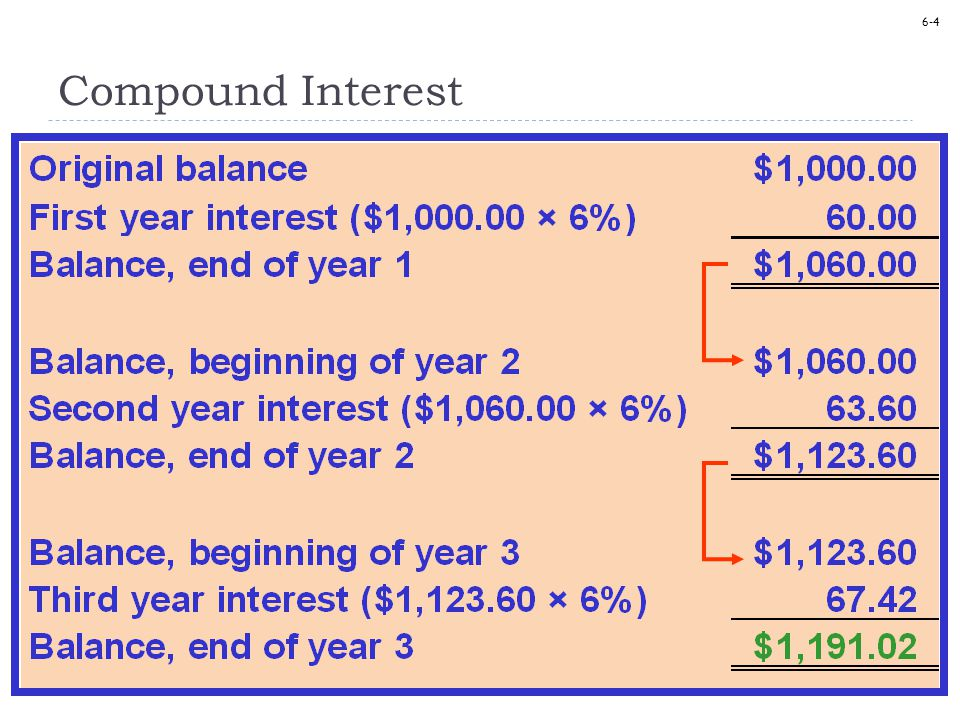 6-25 Present Value of an Annuity Due Compute the present value of $10,000 received at the beginning of each of the next four years with interest at 6% compounded annually.