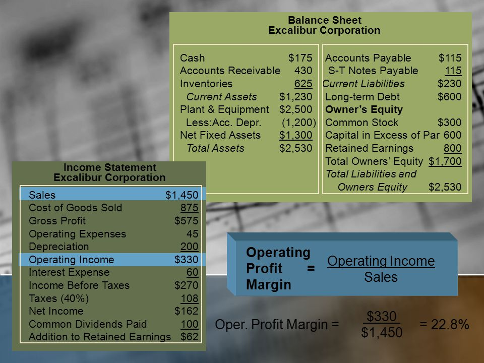 Balance Sheet Excalibur Corporation Cash$175Accounts Payable$115 Accounts Receivable430 S-T Notes Payable 115 Inventories625 Current Liabilities$230 Current Assets$1,230Long-term Debt$600 Plant & Equipment$2,500Owner's Equity Less:Acc.