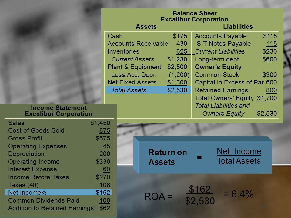 29 Cash$175Accounts Payable$115 Accounts Receivable430 S-T Notes Payable 115 Inventories625Current Liabilities$230 Current Assets$1,230Long-term debt$600 Plant & Equipment$2,500Owner's Equity Less:Acc.