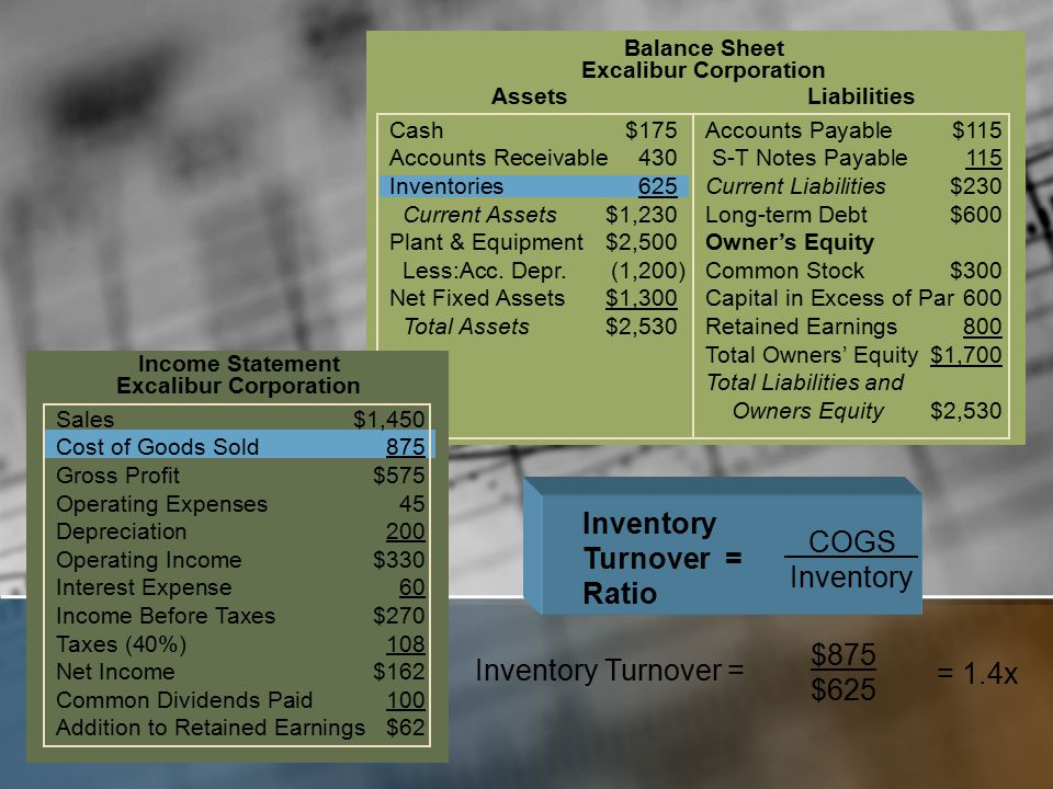 Cash$175Accounts Payable$115 Accounts Receivable430 S-T Notes Payable 115 Inventories625Current Liabilities$230 Current Assets$1,230Long-term Debt$600 Plant & Equipment$2,500Owner's Equity Less:Acc.