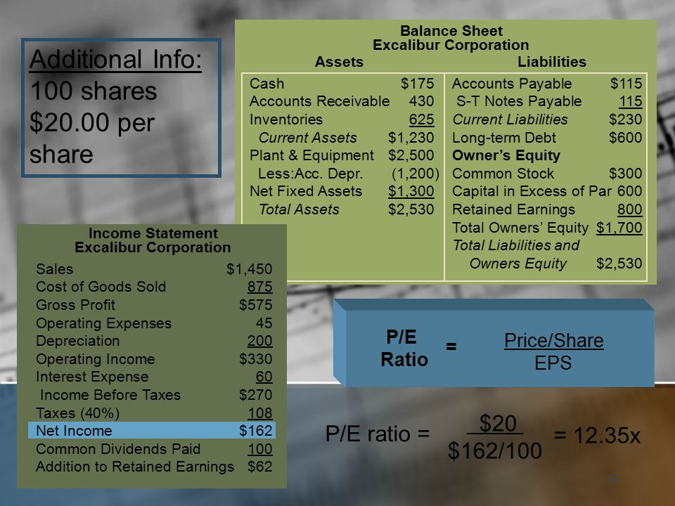 53 Cash$175Accounts Payable$115 Accounts Receivable430 S-T Notes Payable 115 Inventories625Current Liabilities$230 Current Assets$1,230Long-term Debt$600 Plant & Equipment$2,500Owner's Equity Less:Acc.