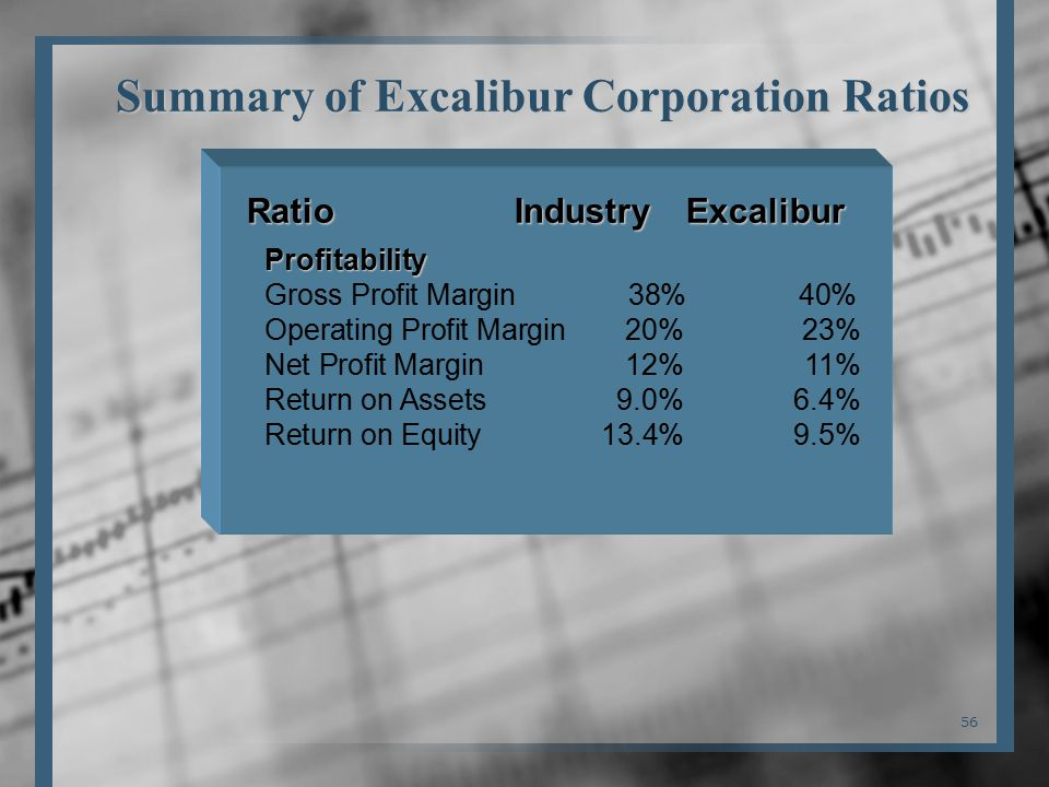 56 Ratio Industry Excalibur Profitability Gross Profit Margin 38% 40% Operating Profit Margin20%23% Net Profit Margin12%11% Return on Assets9.0%6.4% Return on Equity13.4%9.5% Summary of Excalibur Corporation Ratios