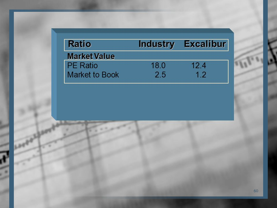 60 Ratio Industry Excalibur Market Value PE Ratio 18.0 12.4 Market to Book 2.5 1.2