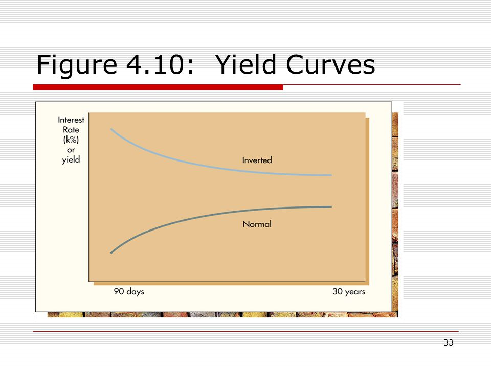 34 Yield Curves—The Term Structure of Interest Rates  Theories have developed attempting to explain the term structure of interest rates Expectations theory  Today s rates rise or fall with term as future rates are expected to rise or fall Liquidity preference theory  Investors prefer shorter term securities and must be induced to make longer loans Market segmentation theory  Loan terms define independent segments of the debt market which set separate rates