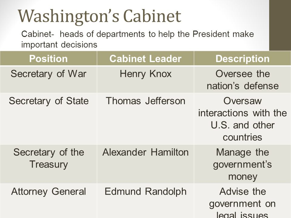 Washington's Cabinet Cabinet- heads of departments to help the President make important decisions PositionCabinet LeaderDescription Secretary of WarHenry KnoxOversee the nation's defense Secretary of StateThomas JeffersonOversaw interactions with the U.S.