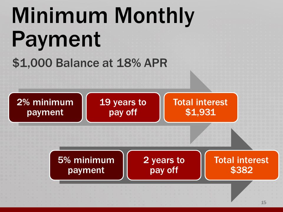 Minimum Monthly Payment $1,000 Balance at 18% APR 2% minimum payment 19 years to pay off Total interest $1,931 5% minimum payment 2 years to pay off Total interest $382 15