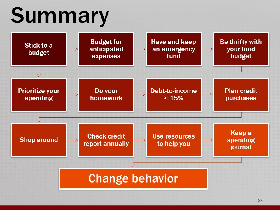 Summary Stick to a budget Budget for anticipated expenses Have and keep an emergency fund Be thrifty with your food budget Prioritize your spending Do your homework Debt-to-income < 15% Plan credit purchases Shop around Check credit report annually Use resources to help you Keep a spending journal Change behavior 39