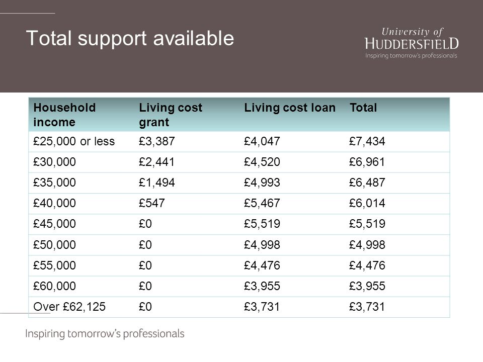 Total support available Household income Living cost grant Living cost loanTotal £25,000 or less£3,387£4,047£7,434 £30,000£2,441£4,520£6,961 £35,000£1,494£4,993£6,487 £40,000£547£5,467£6,014 £45,000£0£5,519 £50,000£0£4,998 £55,000£0£4,476 £60,000£0£3,955 Over £62,125£0£3,731