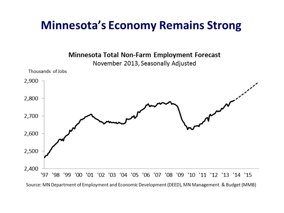 Minnesota's Economy Remains Strong
