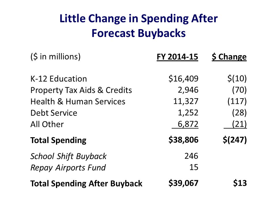 Little Change in Spending After Forecast Buybacks ($ in millions) FY 2014-15$ Change K-12 Education $16,409 $(10) Property Tax Aids & Credits 2,946 (7