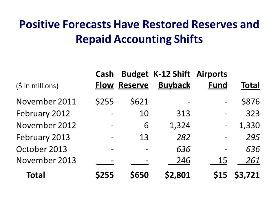 Positive Forecasts Have Restored Reserves and Repaid Accounting Shifts ($ in millions) Cash Flow Budget Reserve K-12 Shift Buyback Airports FundTotal