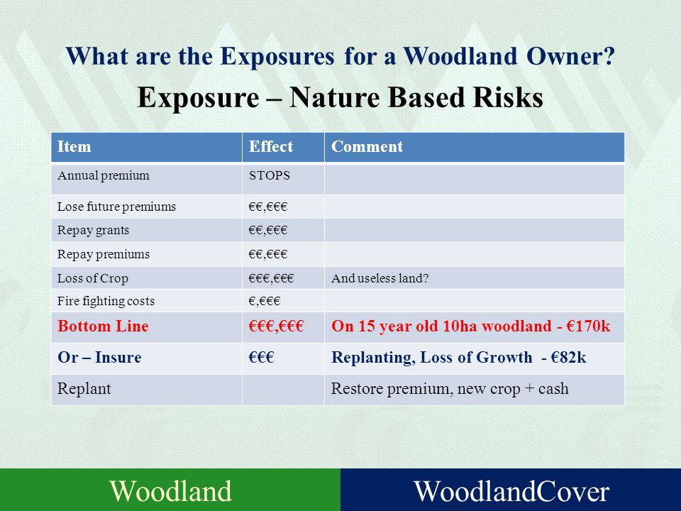 Specific Risks for a Woodland Owner Nature based RiskInsurance?Comment WindthrowYesRelated to thinning (up to 55 years); higher excess FireYes Fire fighting costs / felled trees FrostNot availableYounger woodlands DiseaseNot availableEmerging threat FloodingMaybeShould not be necessary Also – windsnap, hail/snow, earthquake, lightning, And not natural but….