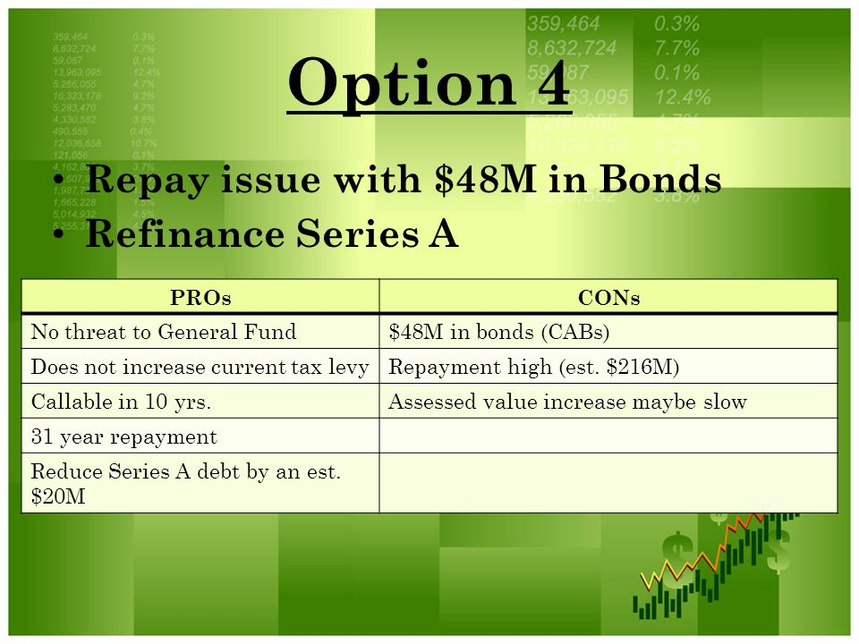Option 4 Repay issue with $48M in Bonds Refinance Series A PROsCONs No threat to General Fund$48M in bonds (CABs) Does not increase current tax levyRe