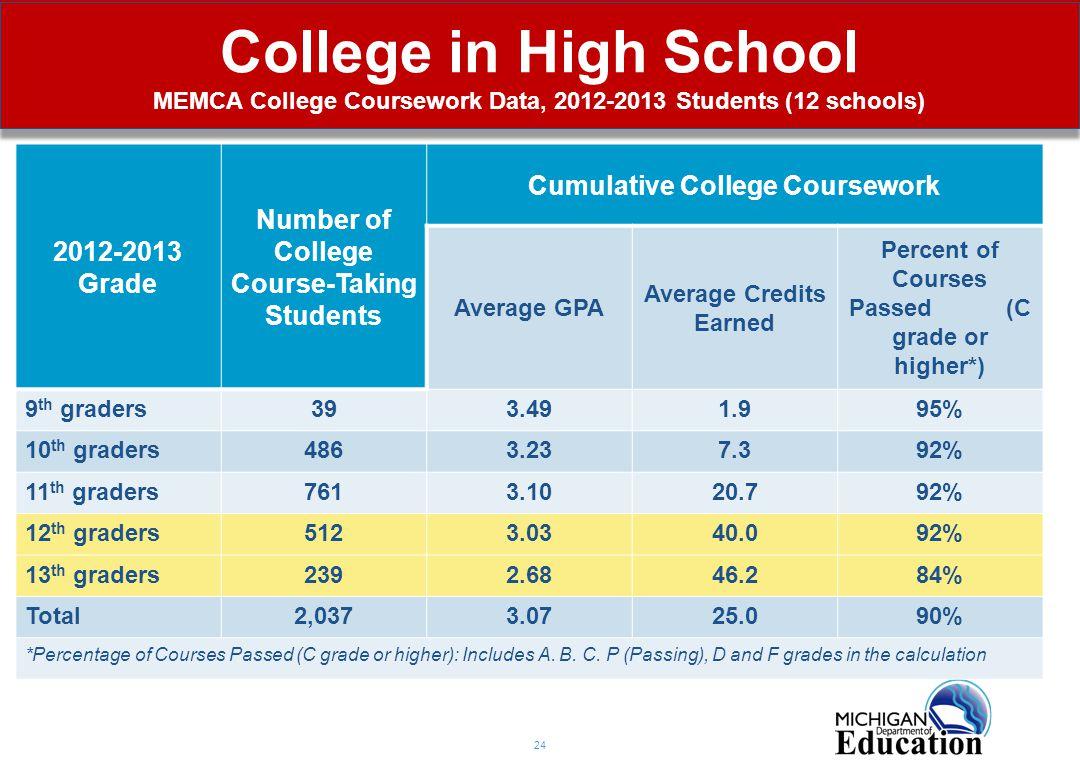 College in High School MEMCA College Coursework Data, 2012-2013 Students (12 schools) 24 2012-2013 Grade Number of College Course-Taking Students Cumu