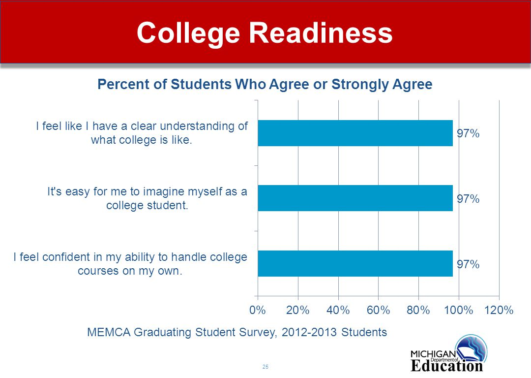 College Readiness 25 MEMCA Graduating Student Survey, 2012-2013 Students