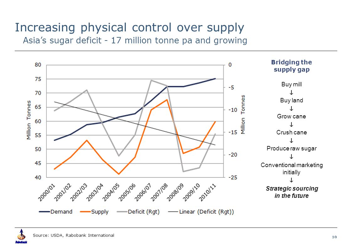 10 Food & Agribusiness Research and Advisory Increasing physical control over supply Source: USDA, Rabobank International Bridging the supply gap Buy mill  Buy land  Grow cane  Crush cane  Produce raw sugar  Conventional marketing initially  Strategic sourcing in the future Asia's sugar deficit - 17 million tonne pa and growing