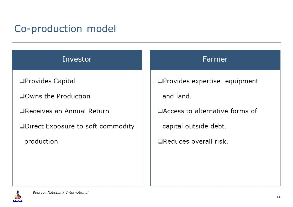 14 Co-production model. InvestorFarmer  Provides expertise equipment and land.