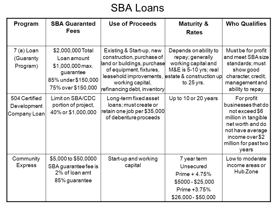 SBA Loans ProgramSBA Guaranted Fees Use of ProceedsMaturity & Rates Who Qualifies 7 (a) Loan (Guaranty Program) $2,000,000 Total Loan amount $1,000,000 max.