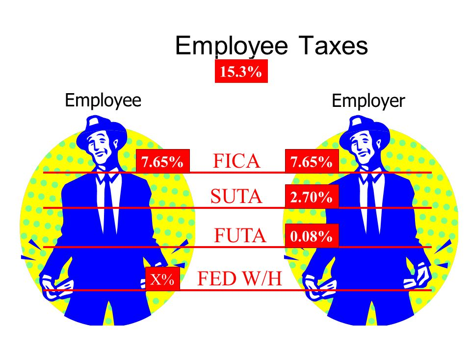Employee Taxes FICA SUTA FUTA FED W/H EmployeeEmployer 7.65% 2.70% 0.08% X% 15.3%