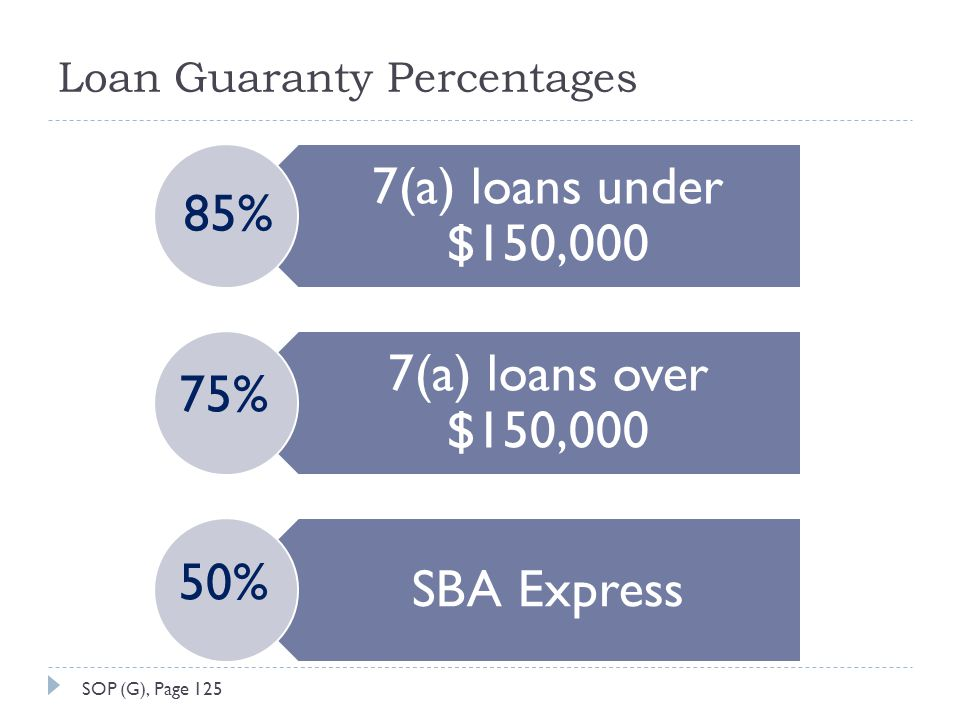 Loan Guaranty Percentages 7(a) loans under $150,000 7(a) loans over $150,000 SBA Express 85% 75% 50% SOP (G), Page 125
