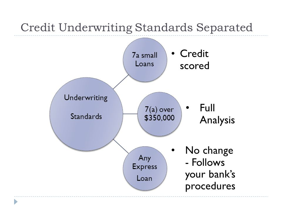 Credit Underwriting Standards Separated 7a small Loans Credit scored 7(a) over $350,000 Full Analysis Any Express Loan Any Express Loan No change - Follows your bank's procedures Underwriting Standards