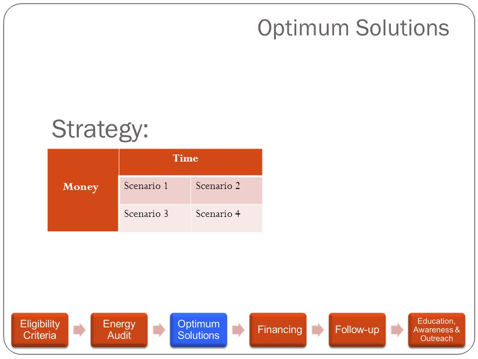 Optimum Solutions Strategy: Money Time Scenario 1Scenario 2 Scenario 3Scenario 4