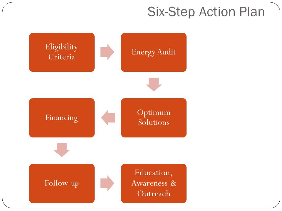 Six-Step Action Plan Eligibility Criteria Energy Audit Optimum Solutions Financing Follow- up Education, Awareness & Outreach