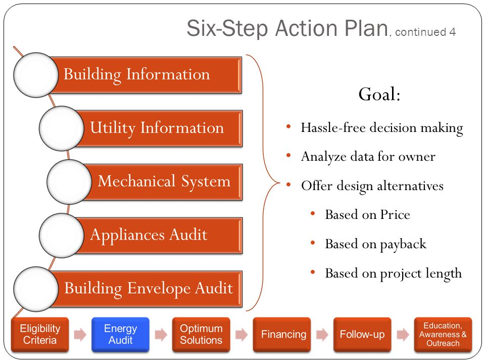 Six-Step Action Plan, continued 4 Goal: Hassle-free decision making Analyze data for owner Offer design alternatives Based on Price Based on payback B