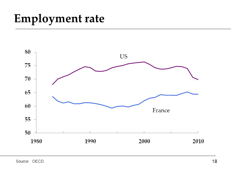 Employment rate France US 18 Source: OECD.