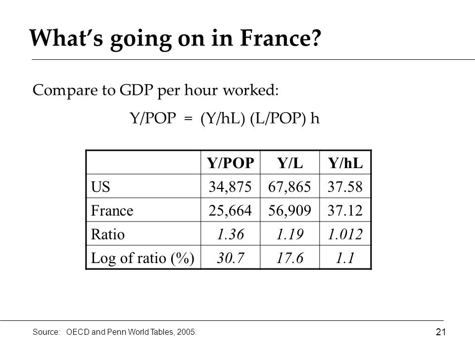 What's going on in France. 21 Source: OECD and Penn World Tables, 2005.