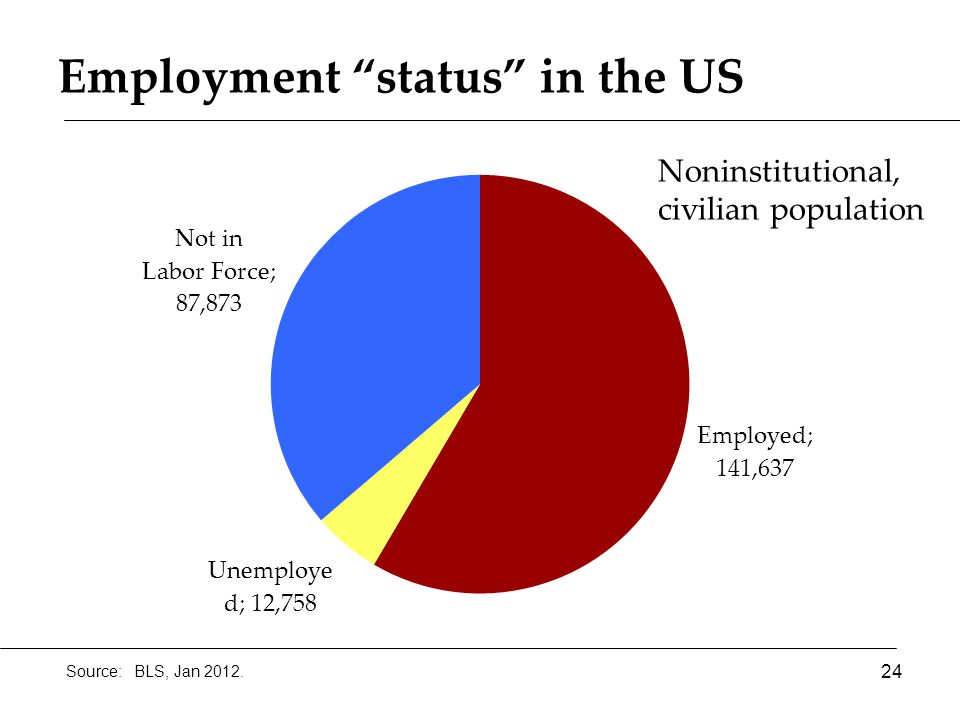 Employment status in the US 24 Source: BLS, Jan 2012. Noninstitutional, civilian population