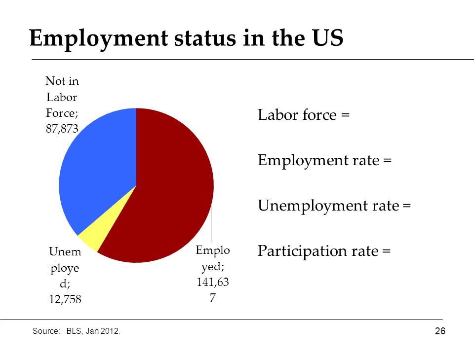 Employment status in the US 26 Source: BLS, Jan 2012. Labor force = Employment rate = Unemployment rate = Participation rate =