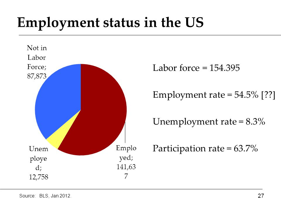 Employment status in the US 27 Source: BLS, Jan 2012. Labor force = 154.395 Employment rate = 54.5% [??] Unemployment rate = 8.3% Participation rate =