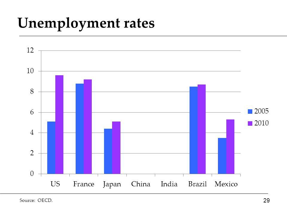 Unemployment rates Source: OECD. 29